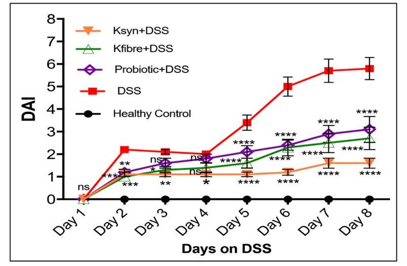 Inflammatory-Bowel-Disease-graph1