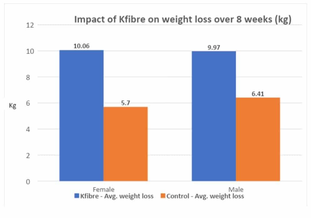 impact-of-kfibre-graph
